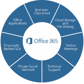 With Office 365, you can work with others wherever you are – with a consistent experience on any device. With the ability to work from virtually any location, you're just a few simple clicks away from accessing your data, holding meetings, and collaborating anytime, on any device. Office 365 provides a complete productivity experience for moving your business forward.